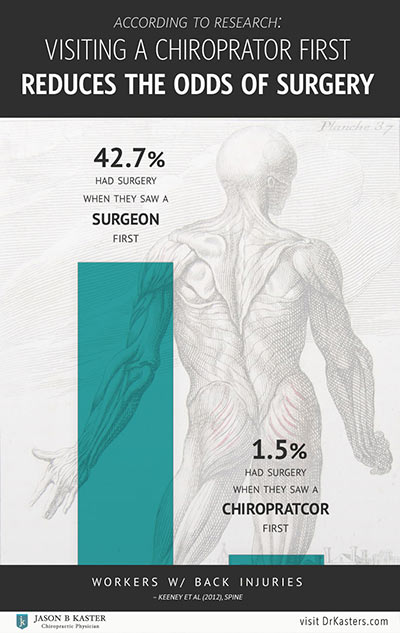 fort myers chiropractor, naples chiropractor, chiropractic back surgery